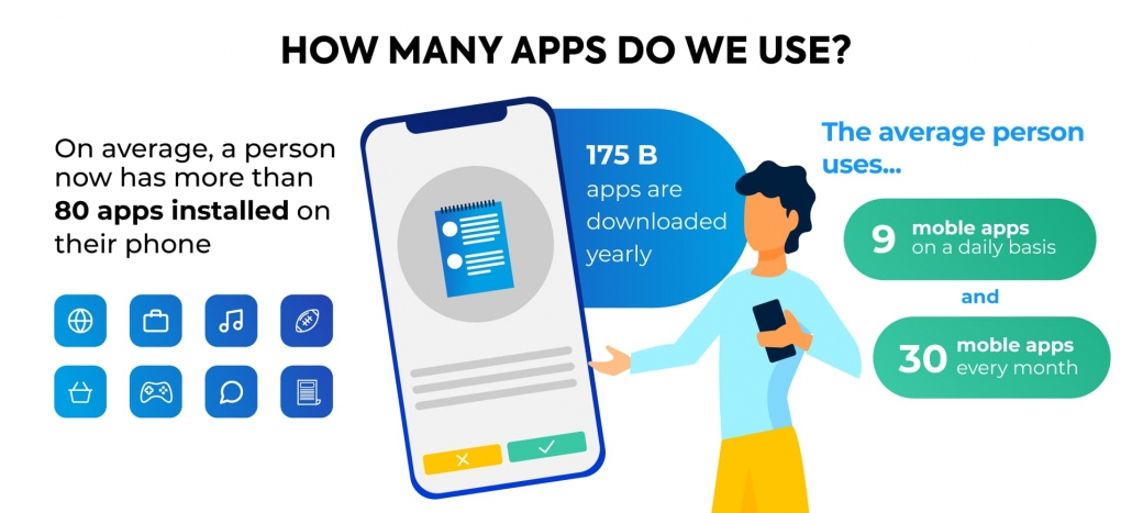 How many apps do we use