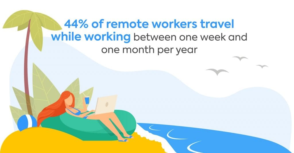 Remote Workers Like to Travel