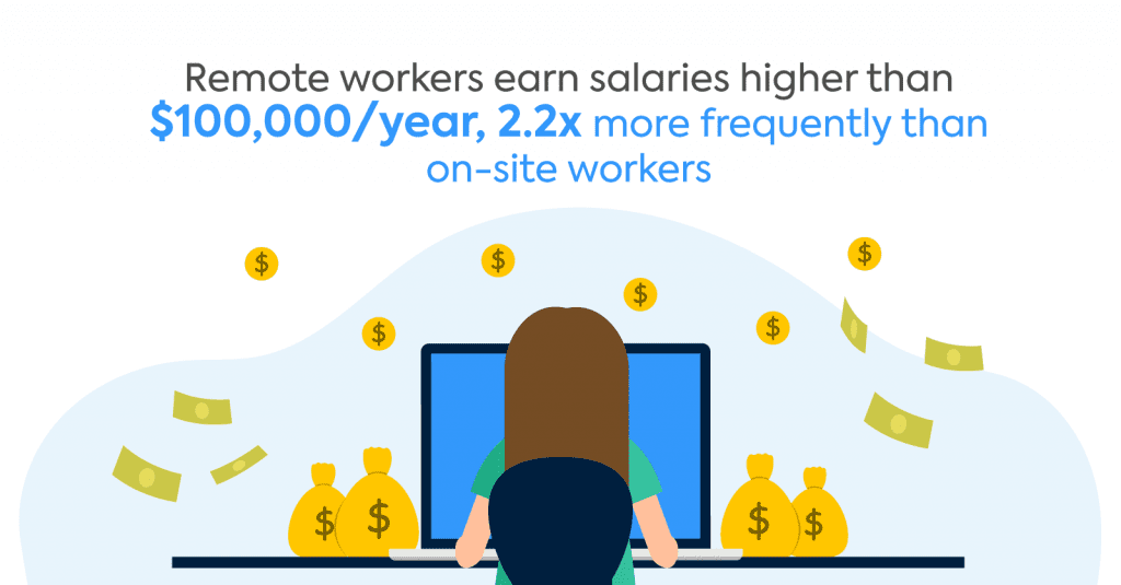 Remote Salaries