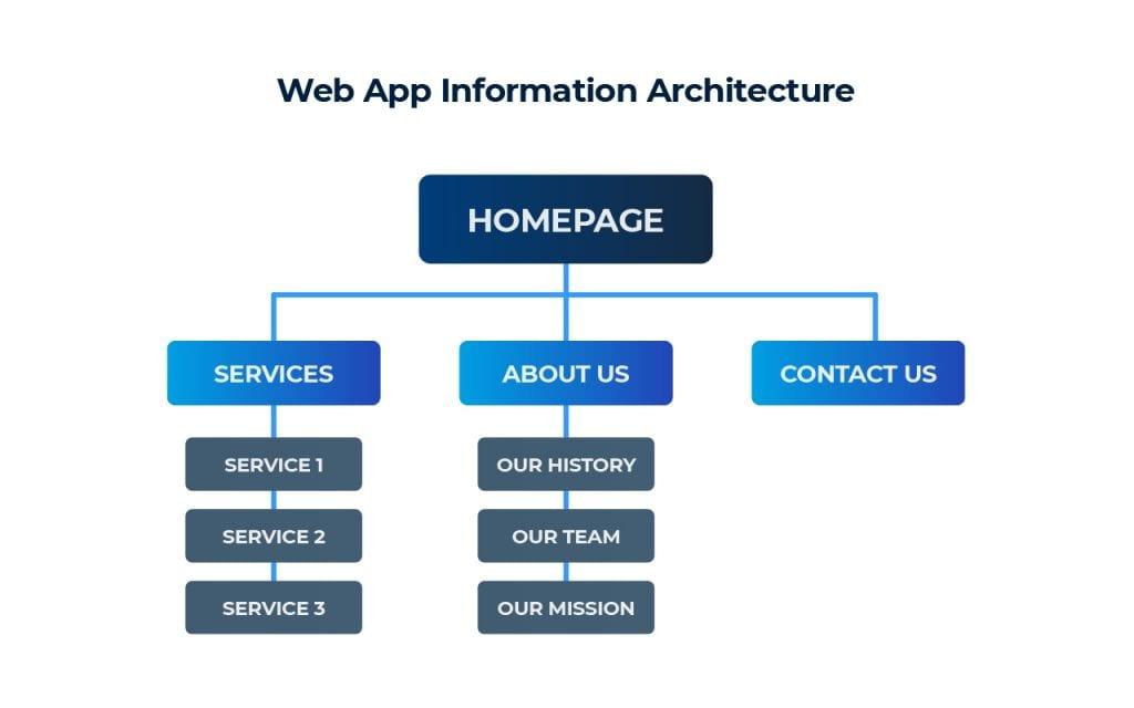 Web App Information Architecture