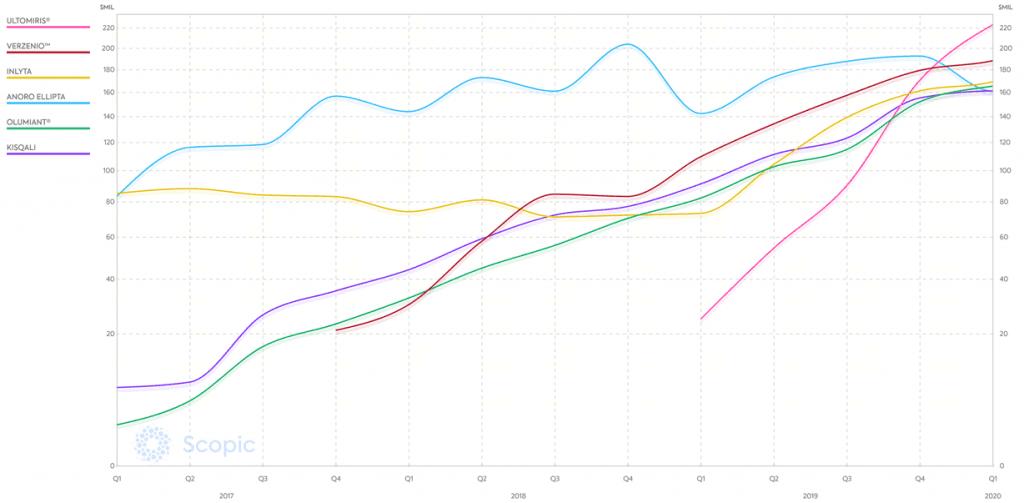 fastest growing drugs in certain revenue classes