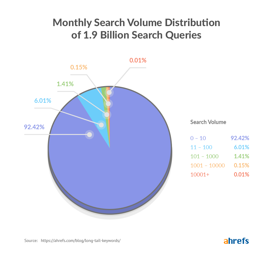 monthly search volume distribution