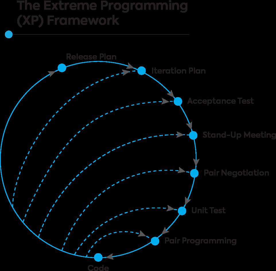 extreme programming xp framework