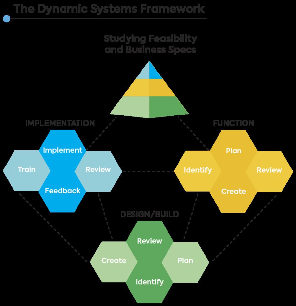 dynamic systems framework
