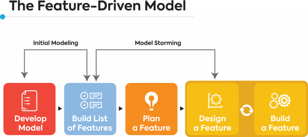feature driven model
