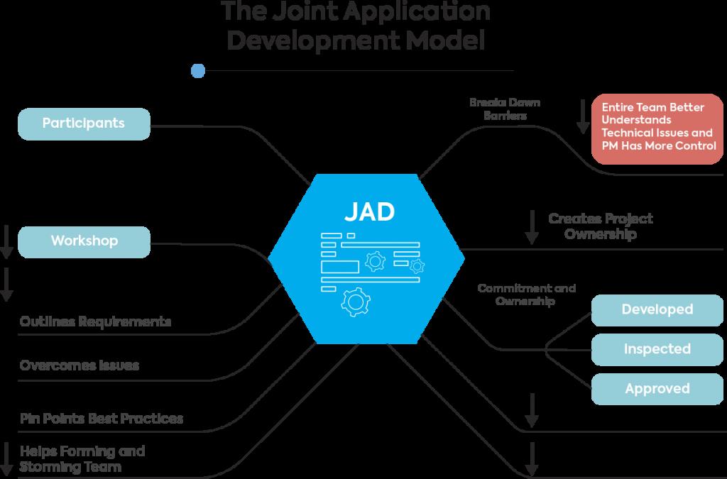 joint application development model
