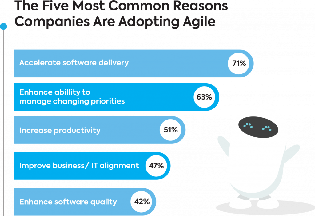 five reasons to adopt agile