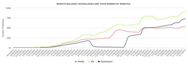 website builders growth