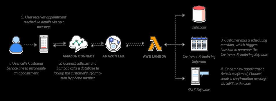 Lex Chatbot Framework workflow diagram
