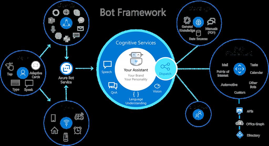 MS Chatbot Development Framework WOrkflow Diagram